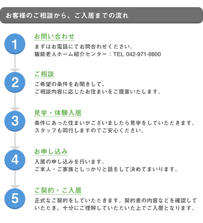 はじめての方へ|埼玉県飯能市の飯能老人ホーム紹介サイト